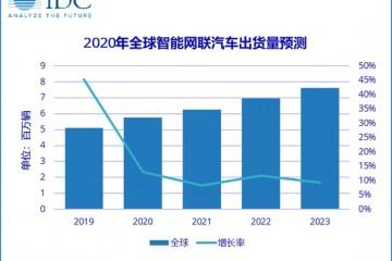 IDC未来5年智能网联车年出货量复合增长率为16.8%